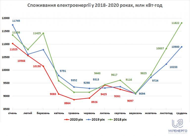 Споживання електроенергії у вересні 2020 року вийшло на минулорічні показники