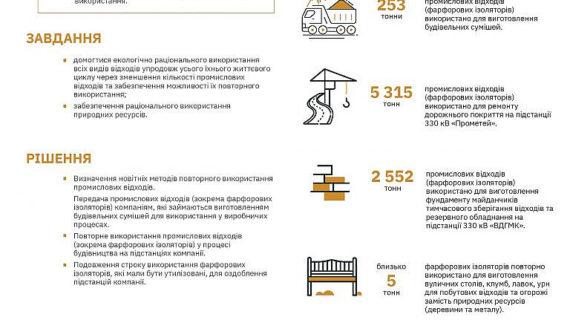 Укренерго приєдналася до Глобального договору ООН в Україні