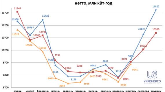 У жовтні 2020 року споживання електроенергії знизилося на 1% у порівнянні з минулим роком
